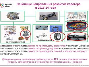 Основные направления развития кластера в 2013-14 году СИСТЕМЫ ШАССИ Завершение с