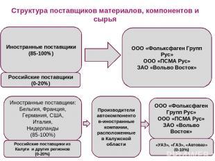 Структура поставщиков материалов, компонентов и сырья Иностранные поставщики (85