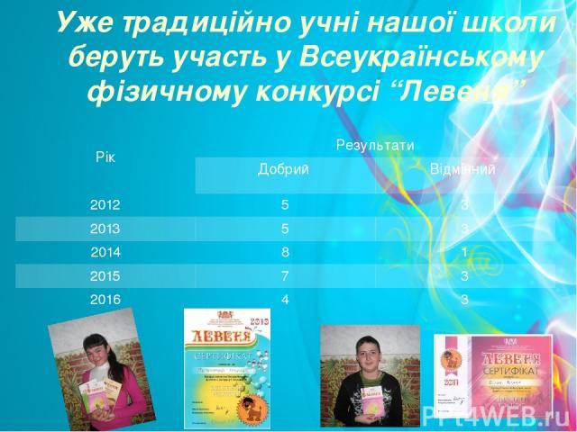 """Уже традиційно учні нашої школи беруть участь у Всеукраїнському фізичному конкурсі """"Левеня"""" Рік Результати Добрий Відмінний 2012 5 3 2013 5 3 2014 8 1 2015 7 3 2016 4 3"""