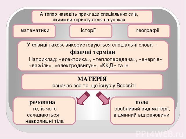 А тепер наведіть приклади спеціальних слів, якими ви користуєтеся на уроках математики географії історії У фізиці також використовуються спеціальні слова – фізичні терміни Наприклад:«електрика», «теплопередача», «енергія» «важіль», «електродвигун»,…