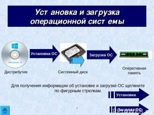 * Установка и загрузка операционной системы Установка ОС Загрузка ОС Дистрибутив