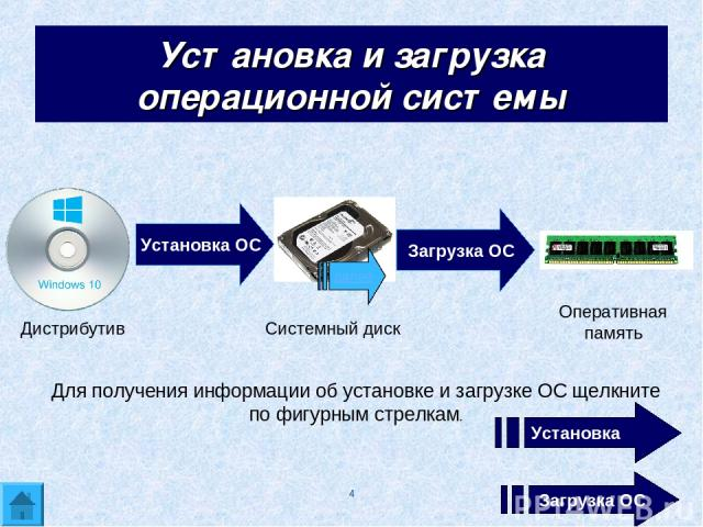 * Установка и загрузка операционной системы Установка ОС Загрузка ОС Дистрибутив Системный диск Оперативная память Для получения информации об установке и загрузке ОС щелкните по фигурным стрелкам. Установка ОС Загрузка ОС