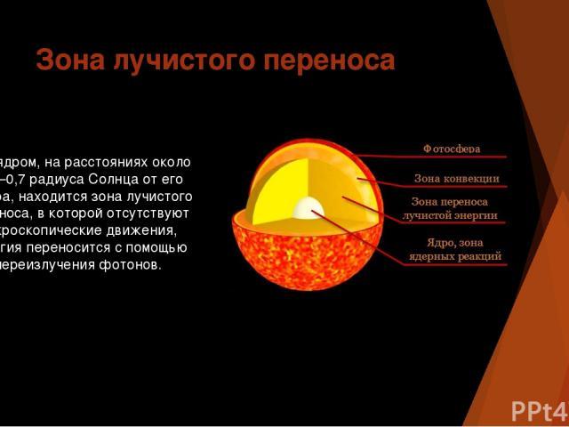 Зона лучистого переноса Над ядром, на расстояниях около 0,2—0,7 радиуса Солнца от его центра, находится зона лучистого переноса, в которой отсутствуют макроскопические движения, энергия переносится с помощью переизлучения фотонов.