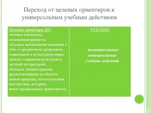 Переход от целевых ориентиров к универсальным учебным действиям Целевые ориентир