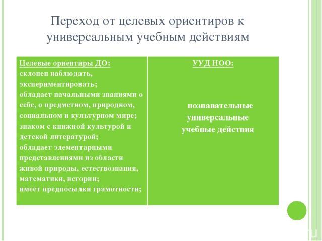 Переход от целевых ориентиров к универсальным учебным действиям Целевые ориентиры ДО: склонен наблюдать, экспериментировать; обладает начальными знаниями о себе, о предметном, природном, социальном и культурном мире; знаком с книжной культурой и дет…
