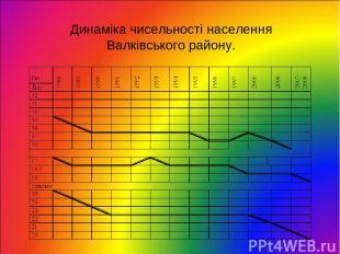 Динаміка чисельності населення Валківського району.