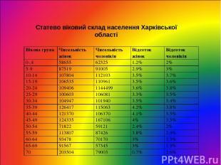 Статево віковий склад населення Харківської області Вікова група Чисельність жін