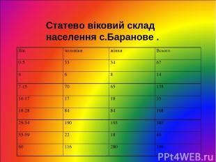 Статево віковий склад населення с.Баранове . Вік чоловіки жінки Всього 0-5 33 34