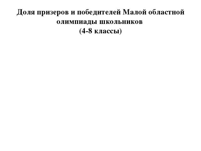 Доля призеров и победителей Малой областной олимпиады школьников (4-8 классы)