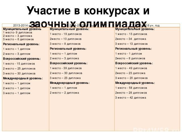 Участие в конкурсах и заочных олимпиадах 2013-2014 уч. год 2014-2015 уч. год 2015-2016 уч. год Муниципальныйуровень 1место- 9 дипломов 2 место – 3 диплома 3 место – 6 дипломов Региональный уровень: 1 место – 1 диплом 2 место – 3 диплом Всероссийский…