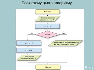 Блок-схему цього алгоритму