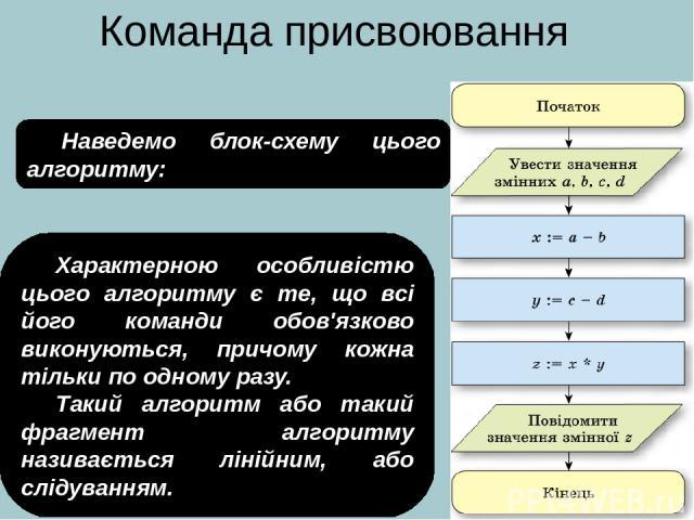Команда присвоювання Наведемо блок-схему цього алгоритму: Характерною особливістю цього алгоритму є те, що всі його команди обов'язково виконуються, причому кожна тільки по одному разу. Такий алгоритм або такий фрагмент алгоритму називається лінійни…