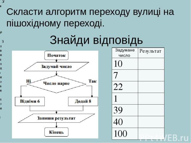 Знайди відповідь Завдання №2 Заповни таблицю виконання алгоритму Скласти алгоритм переходу вулиці на пішохідному переході. Задуманечисло Результат 10 7 22 1 39 40 100