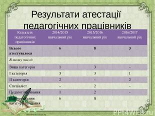 Результати атестації педагогічних працівників Кількість педагогічних працівників