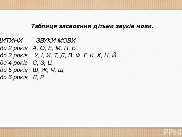 Таблиця засвоєння дітьми звуків мови. ВІК ДИТИНИ ЗВУКИ МОВИ Від 1 до 2 років А, О, Е, М, П, Б Від 2 до 3 років У, І, И, Т, Д, В, Ф, Г, К, Х, Н, Й Від 3 до 4 років С, З, Ц Від 4 до 5 років Ш, Ж, Ч, Щ Від 5 до 6 років Л, Р