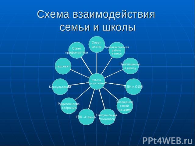 Схема взаимодействия семьи и школы