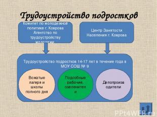 Трудоустройство подростков Комитет по молодежной политике г. Коврова Агентство п