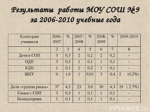 Результаты работы МОУ СОШ № 9 за 2006-2010 учебные года Категории учащихся 2006-