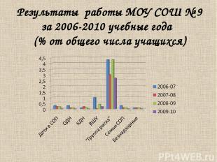Результаты работы МОУ СОШ № 9 за 2006-2010 учебные года (% от общего числа учащи
