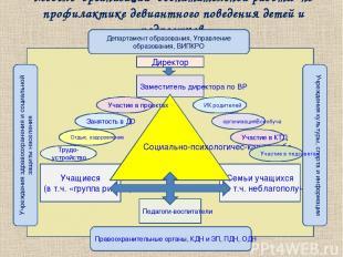 Модель организации воспитательной работы по профилактике девиантного поведения д