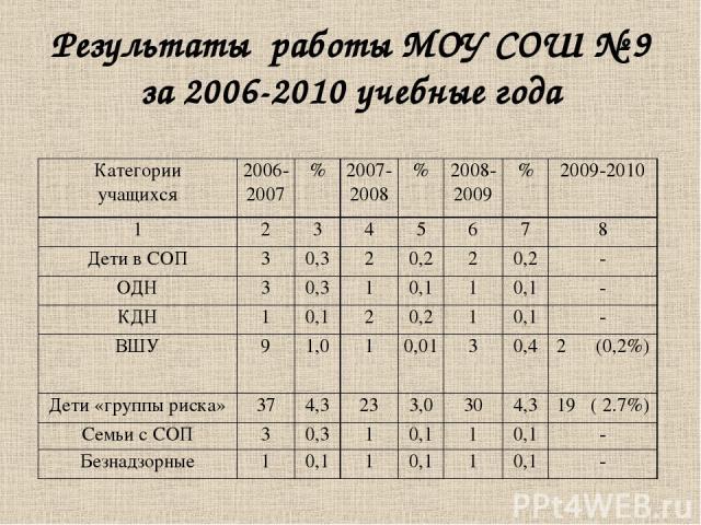 Результаты работы МОУ СОШ № 9 за 2006-2010 учебные года Категории учащихся 2006-2007 % 2007-2008 % 2008-2009 % 2009-2010 1 2 3 4 5 6 7 8 Дети в СОП 3 0,3 2 0,2 2 0,2 - ОДН 3 0,3 1 0,1 1 0,1 - КДН 1 0,1 2 0,2 1 0,1 - ВШУ 9 1,0 1 0,01 3 0,4 2 (0,2%) Д…