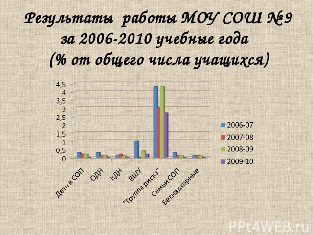 Результаты работы МОУ СОШ № 9 за 2006-2010 учебные года (% от общего числа учащихся)
