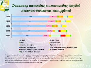 Динамика налоговых и неналоговых доходов местного бюджета, тыс. рублей Причина с