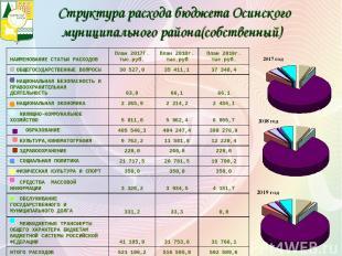 Структура расхода бюджета Осинского муниципального района(собственный)