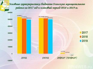 Основные характеристики бюджета Осинского муниципального района на 2017 год и пл
