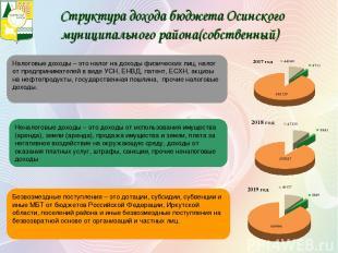 Структура дохода бюджета Осинского муниципального района(собственный) Безвозмезд