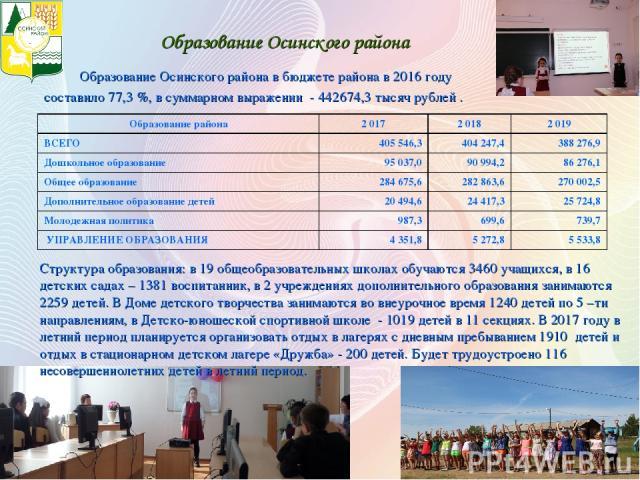 Образование Осинского района Образование Осинского района в бюджете района в 2016 году составило 77,3 %, в суммарном выражении - 442674,3 тысяч рублей . Структура образования: в 19 общеобразовательных школах обучаются 3460 учащихся, в 16 детских сад…