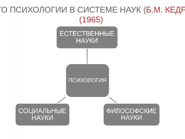 МЕСТО ПСИХОЛОГИИ В СИСТЕМЕ НАУК (Б.М. КЕДРОВА) (1965)