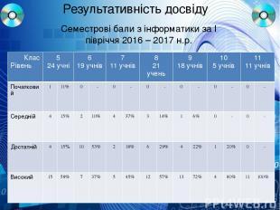 Результативність досвіду Семестрові бали з інформатики за І півріччя 2016 – 2017