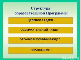 Структура образовательной Программы ЦЕЛЕВОЙ РАЗДЕЛ СОДЕРЖАТЕЛЬНЫЙ РАЗДЕЛ ОРГАНИЗ