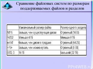 Сравнение файловых систем по размерам поддерживаемых файлов и разделов