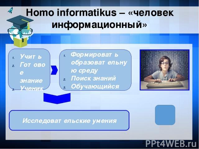 Homo informatikus – «человек информационный» Учить Готовое знание Ученик Формировать образовательную среду Поиск знаний Обучающийся Исследовательские умения