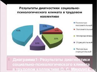 Диаграмма1- Результаты диагностики социально-психологического климата в трудовом