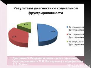 Диаграмма 5- Результаты диагностики социальной фрустрированности Л. И. Вассерман