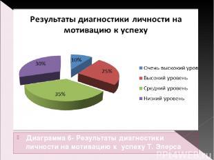 Диаграмма 6- Результаты диагностики личности на мотивацию к успеху Т. Элерса