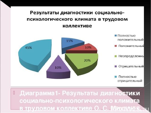 Диаграмма1- Результаты диагностики социально-психологического климата в трудовом коллективе О. С. Михалюк, А. Ю. Шалыто