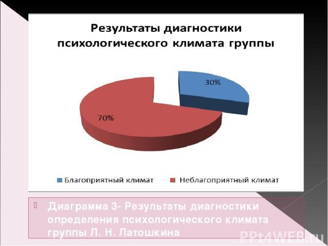 Диаграмма 3- Результаты диагностики определения психологического климата группы Л. Н. Латошкина