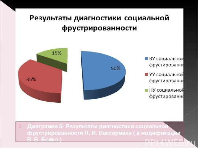 Диаграмма 5- Результаты диагностики социальной фрустрированности Л. И. Вассермана ( в модификации В. В. Бойко )