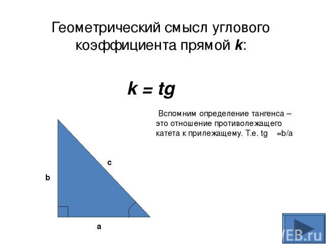 y x 0 Рис.4 y = f (x) x0 x0+h f (x0 ) f (x0+h) M A α B Геометрический смысл производной дифференцируемой функции y = f (x)