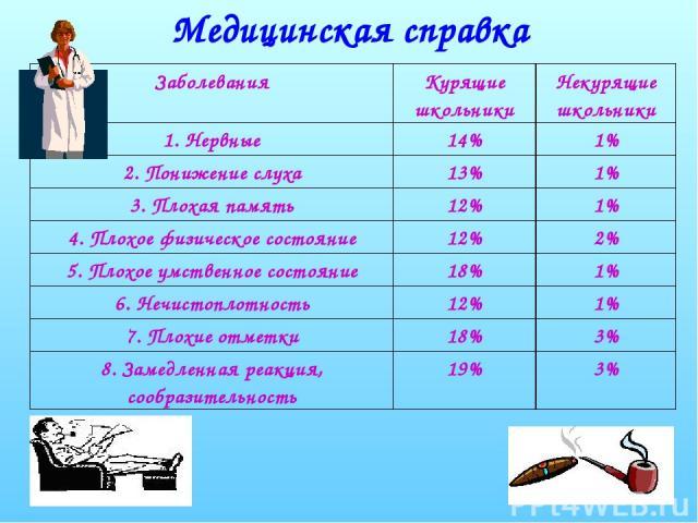 Медицинская справка Заболевания Курящие школьники Некурящие школьники 1. Нервные 14% 1% 2. Понижение слуха 13% 1% 3. Плохая память 12% 1% 4. Плохое физическое состояние 12% 2% 5. Плохое умственное состояние 18% 1% 6. Нечистоплотность 12% 1% 7. Плохи…