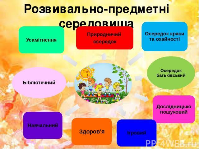 Розвивально-предметні середовища Природничий осередок Осередок краси та охайності Осередок батьківський Дослідницько пошуковий Ігровий Здоров'я Навчальний Бібліотечний Усамітнення