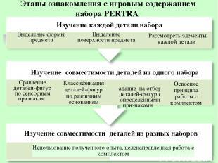 Изучение совместимости деталей из разных наборов Использование полученного опыта