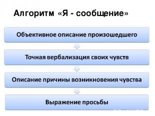 Алгоритм «Я - сообщение»