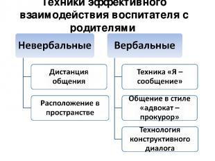 Техники эффективного взаимодействия воспитателя с родителями