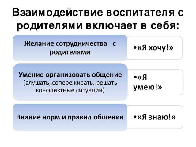 Взаимодействие воспитателя с родителями включает в себя: