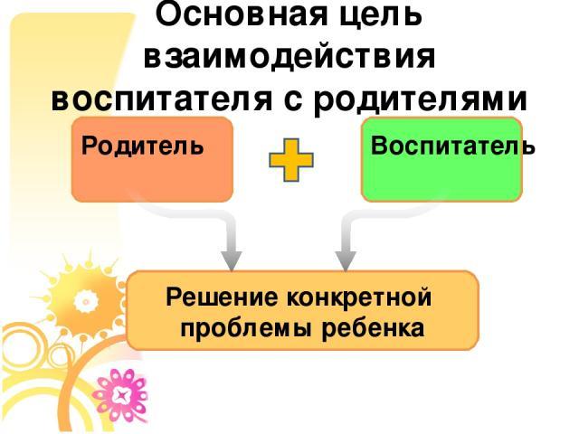 Основная цель взаимодействия воспитателя с родителями Родитель Воспитатель Решение конкретной проблемы ребенка